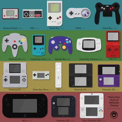 35 anos de jogos Nintendo